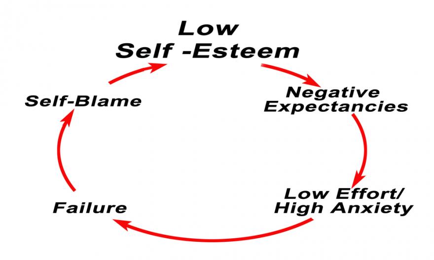 cycle of low self-esttem