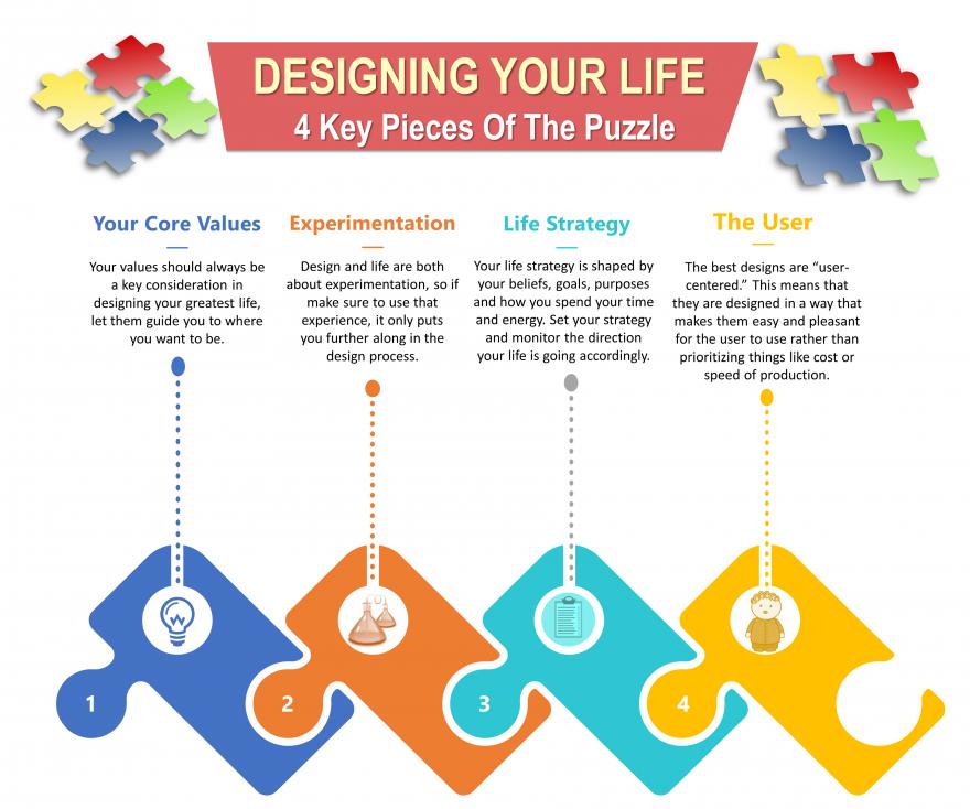 Life Design Considerations