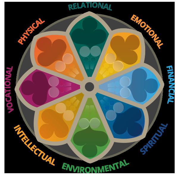 7 Pillars of Wellbeing