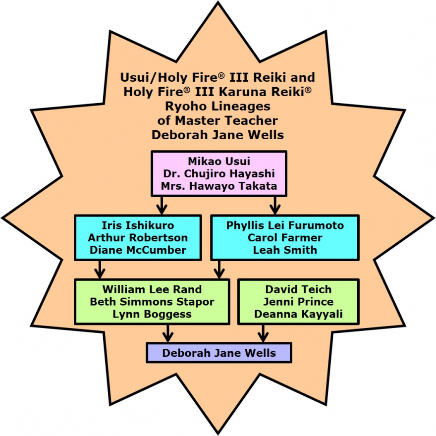 Lineages of Reiki Master Teacher Deborah Jane Wells